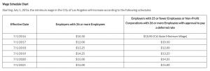 LA Wage Schedule Chart