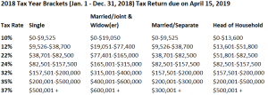 2018 Individual Tax rates