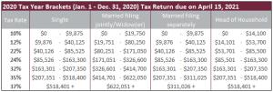 2020 Tax Year Brackets