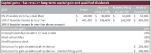 2020 capital gains