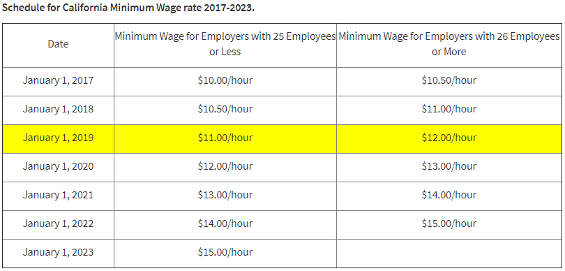 Schedule for CA Minimum Wage