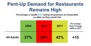 Pent-up demand for restaurants