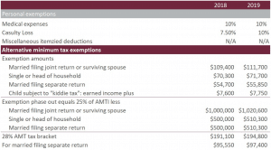 Individual Tax Rates for 2019